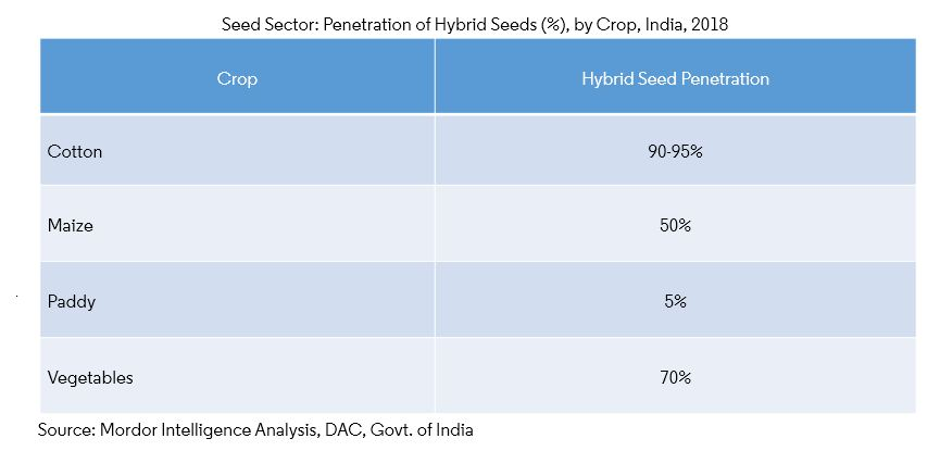 India Seed Secto