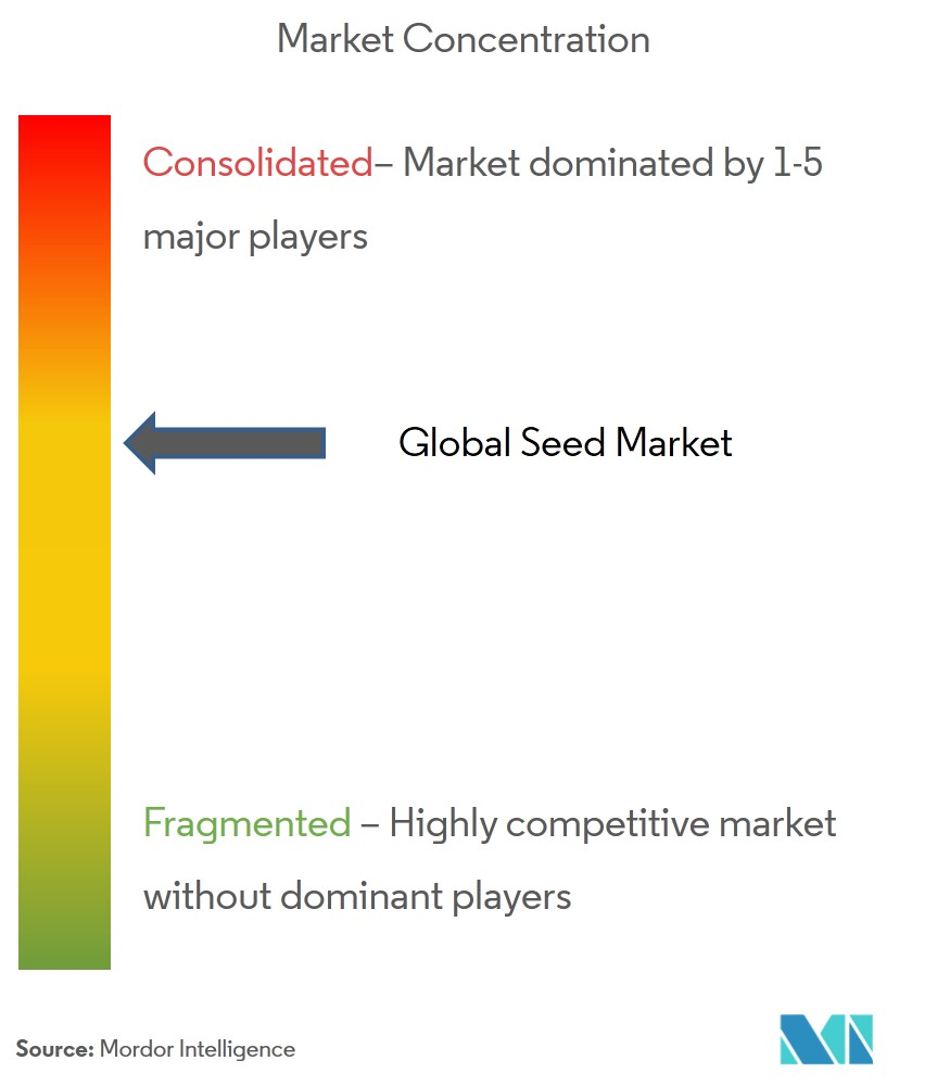 Global Seed Market | Growth | Trends | Forecasts | 2019-2024