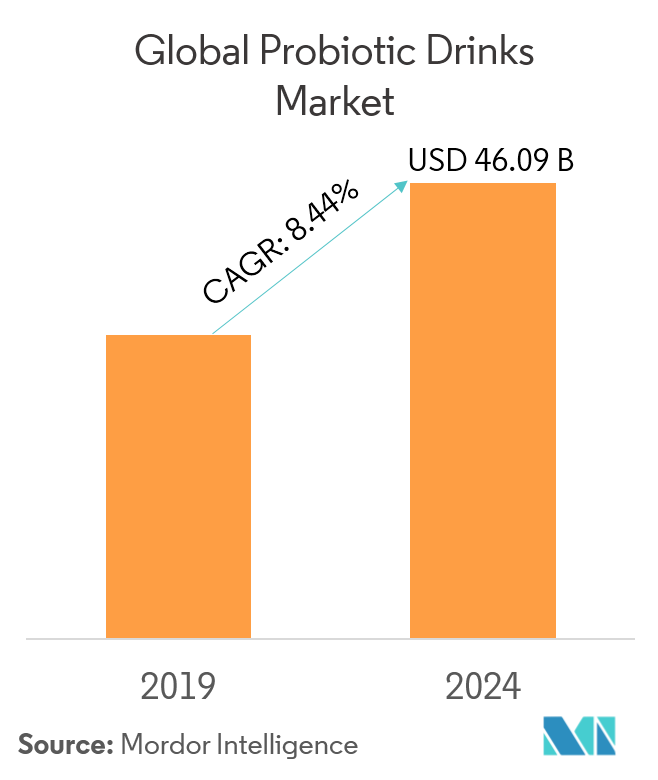Probiotic Drinks Market | Growth | Trends | Forecast (2019