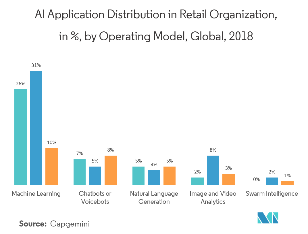 Machine Learning as a Service (MLaaS) Market Latest Trends