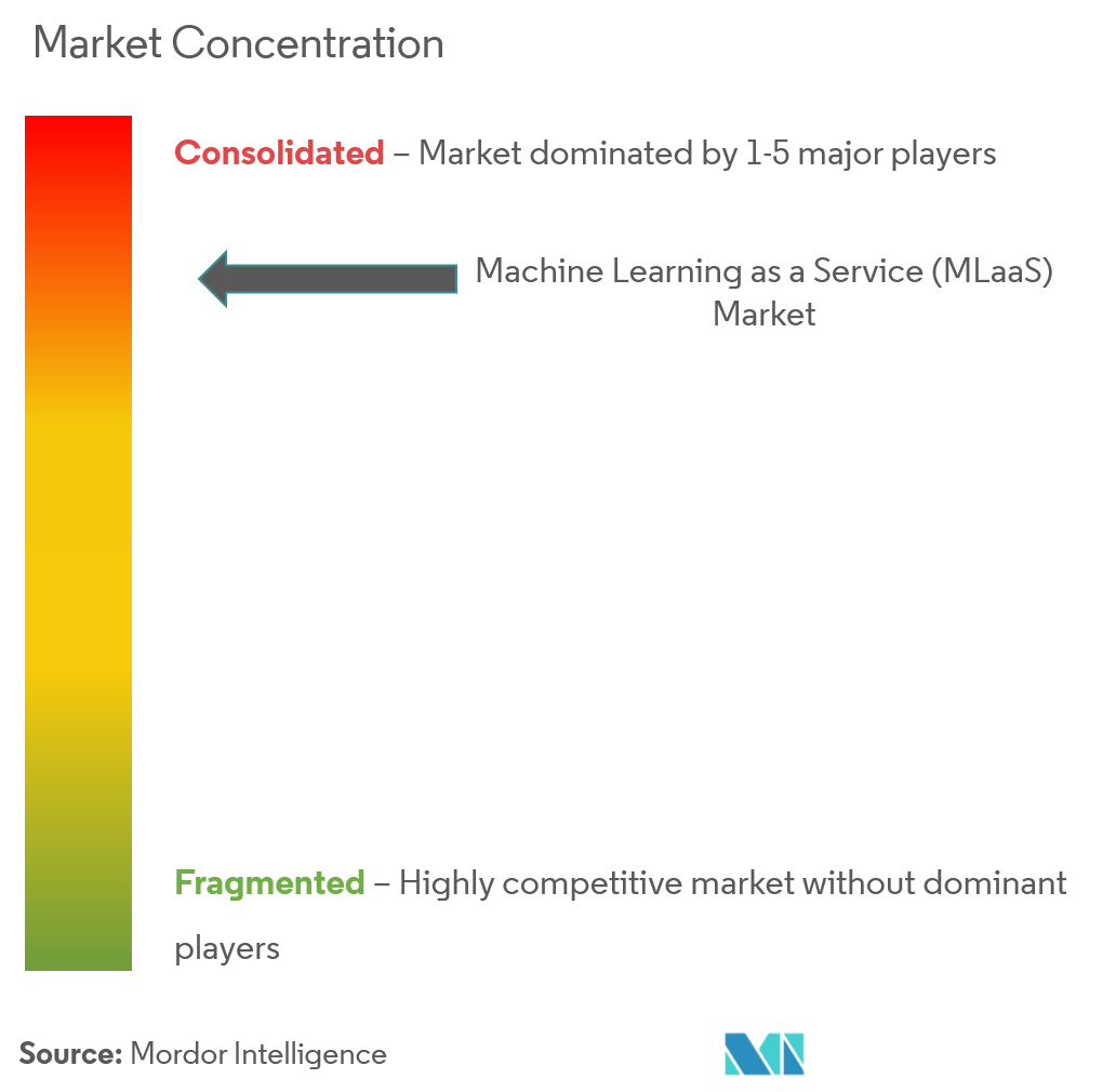 Machine Learning as a Service (MLaaS) Market Analysis
