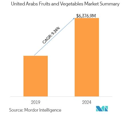 United Arab Emirates Fruits and Vegetables Market | Growth, Trends