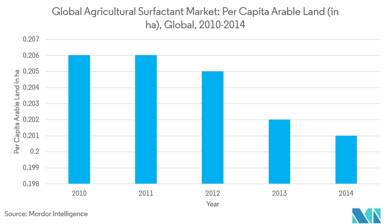 Agricultural Surfactant Market 2019-2024 | Size | Forecasts