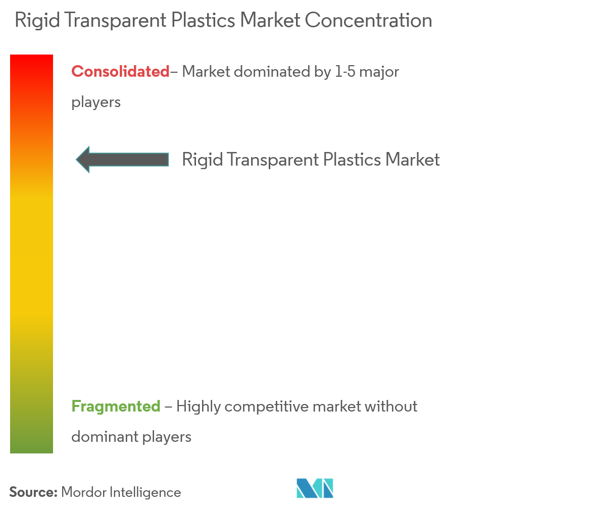 rigid transparent plastics market - market concentration
