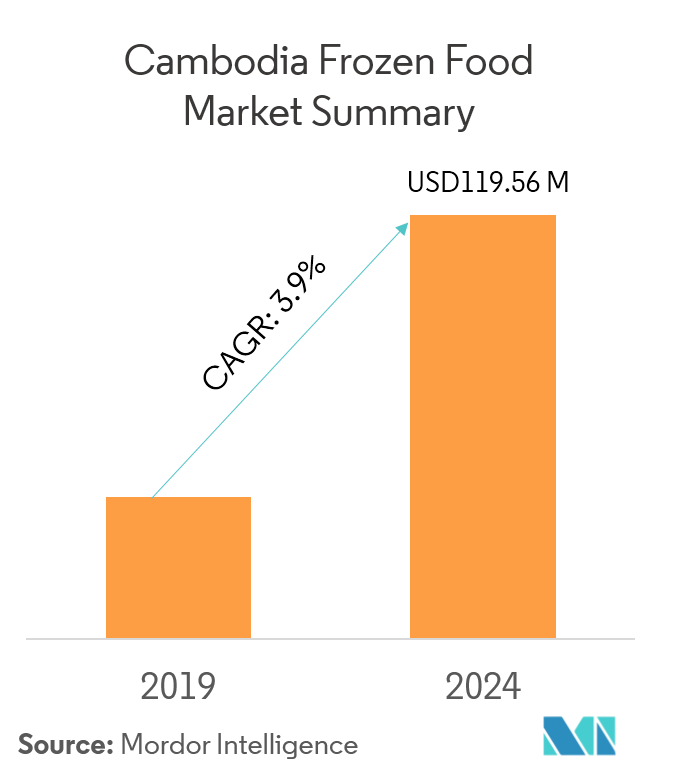 Cambodia Frozen Food Market | Growth | Trend | Forecast (2019 - 2024)