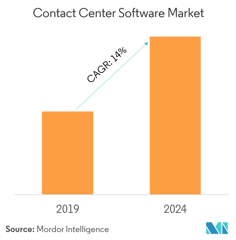 Contact Center Software Market | Growth, Trends, and Forecast (2019