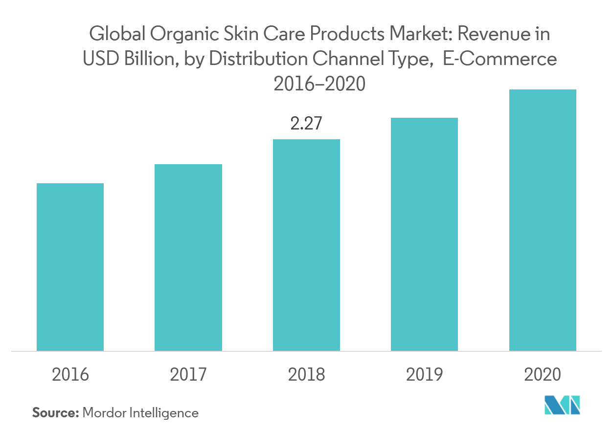 Organic Skin Care Products Market | Growth | Trends