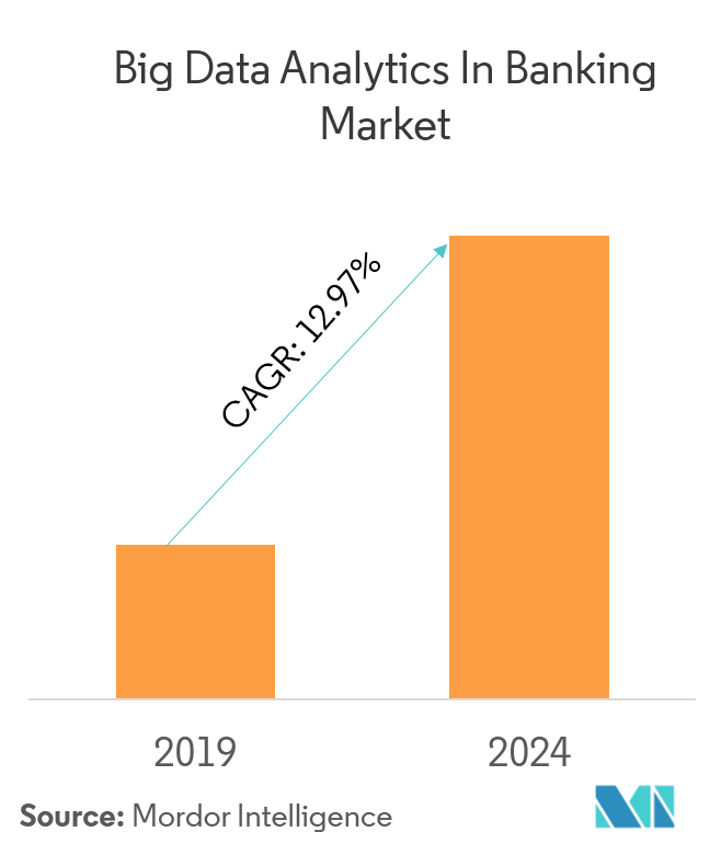 Big Data Analytics in Banking Market | Growth, Trends and