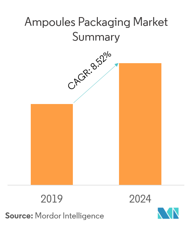 Ampoules Packaging Market | Growth, Trends, Forecast (2019 - 2024)