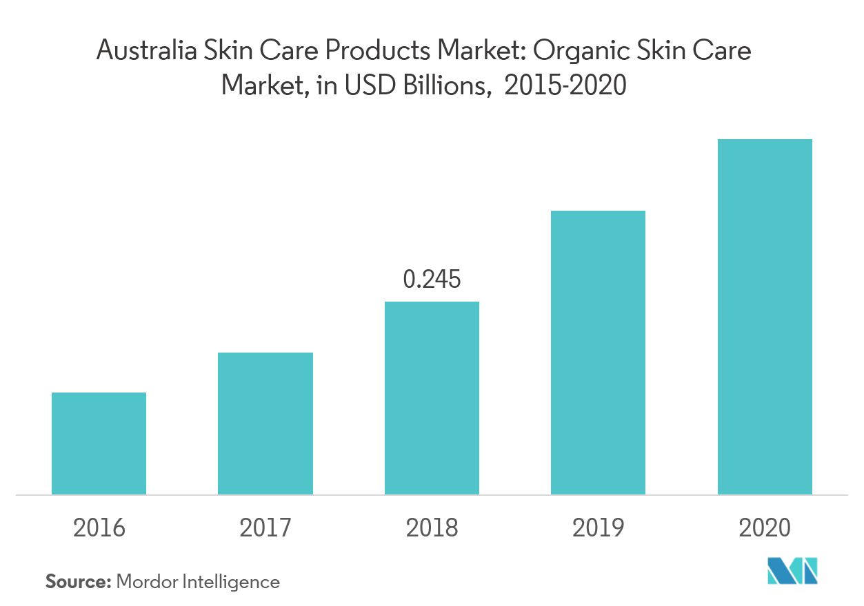 Australia Skin Care Products Market Growth Rate