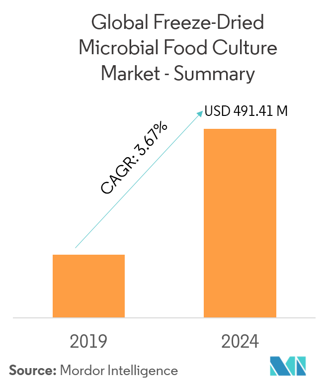 freeze dried microbial food culture market