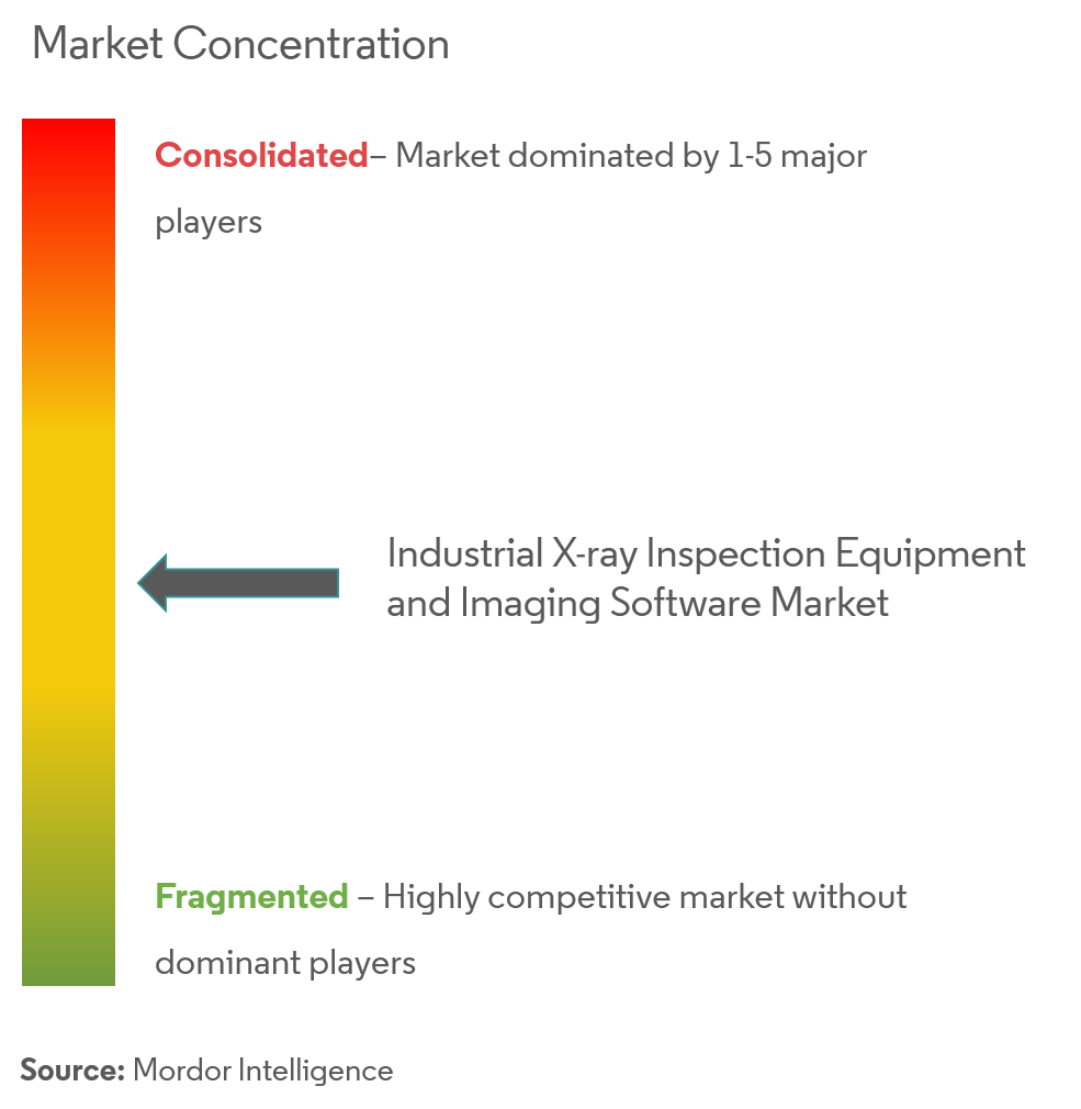 industrial x ray inspection equipment and imaging software market