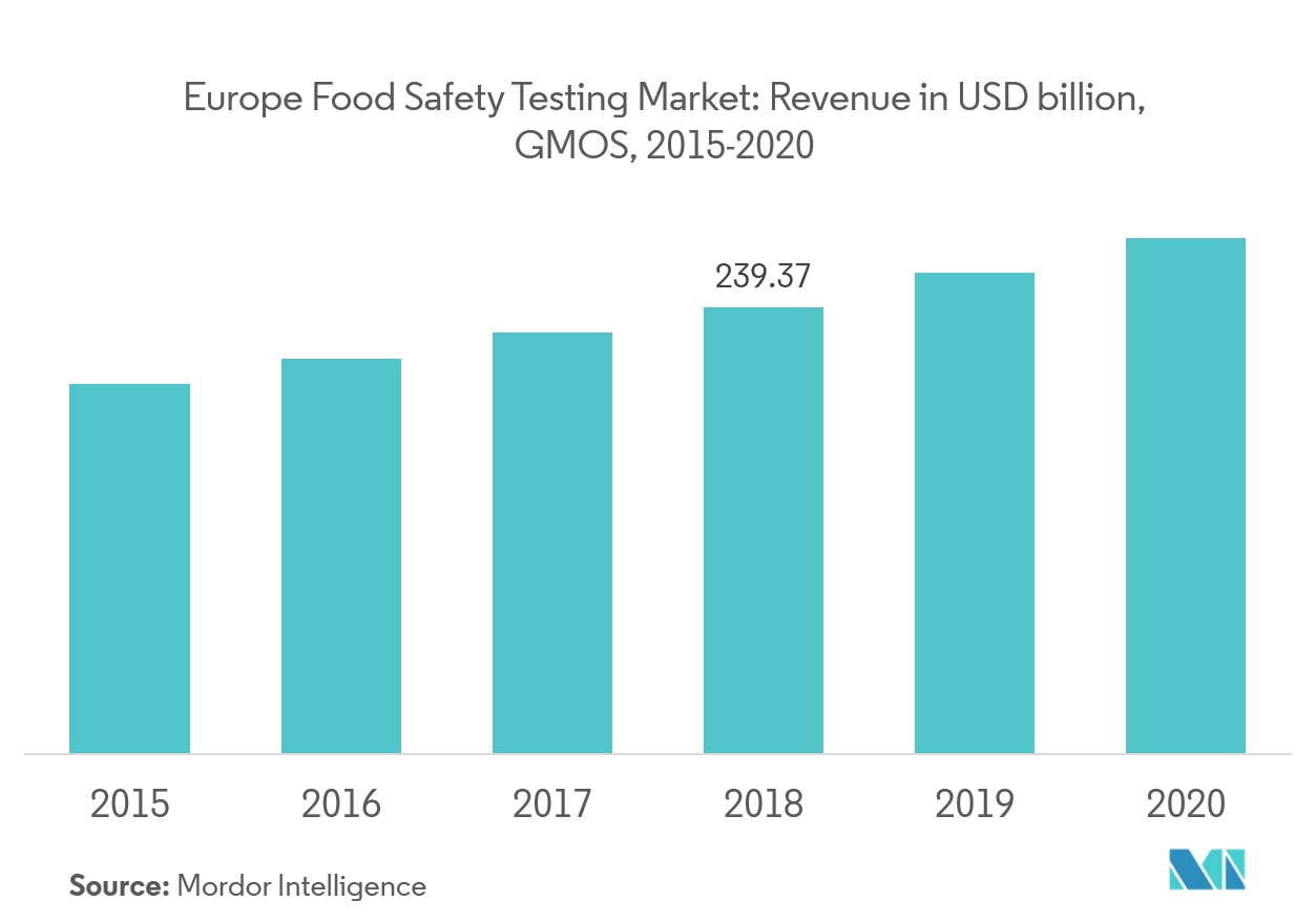 Europe Food Safety Testing Market | Growth | Trends