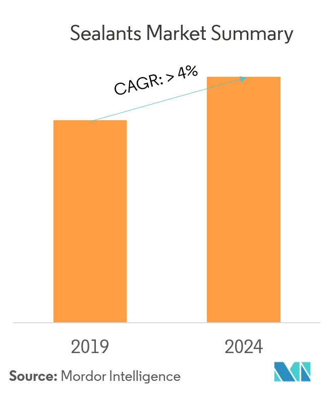 Sealants Market - Summary