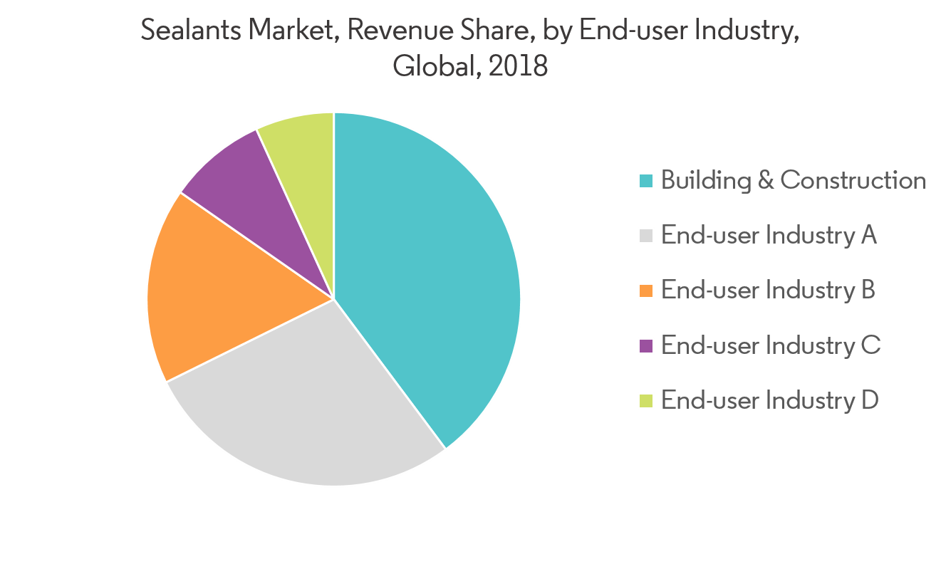 Sealants Market - Segmentation