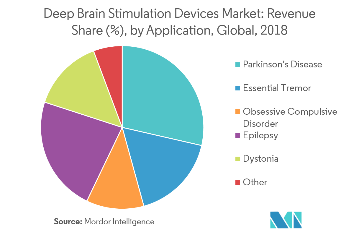 Deep Brain Stimulation Devices Market 2