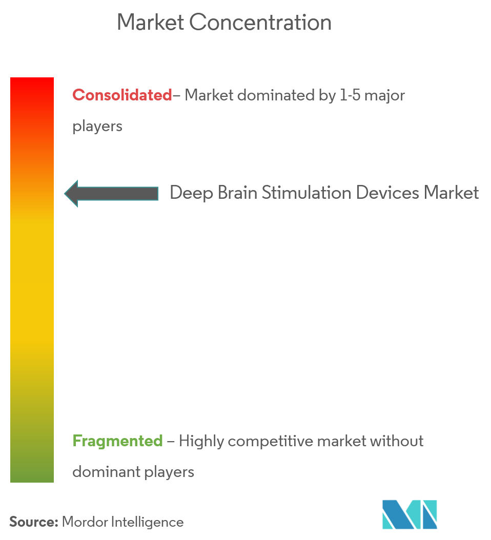 Deep Brain Stimulation Devices Market 4