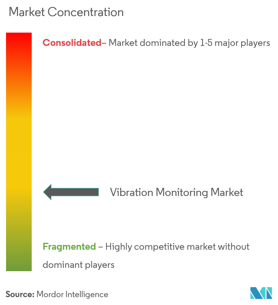Vibration Monitoring Market Picture 4