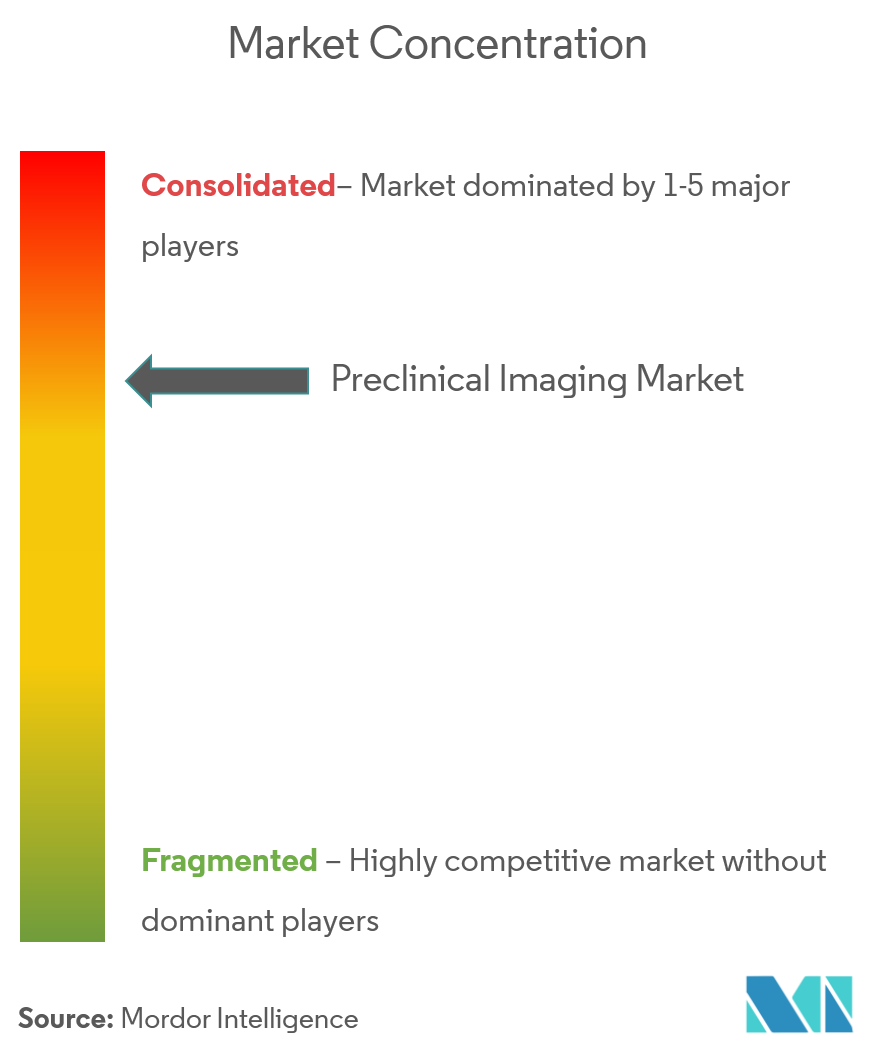 Preclinical Imaging Market 4