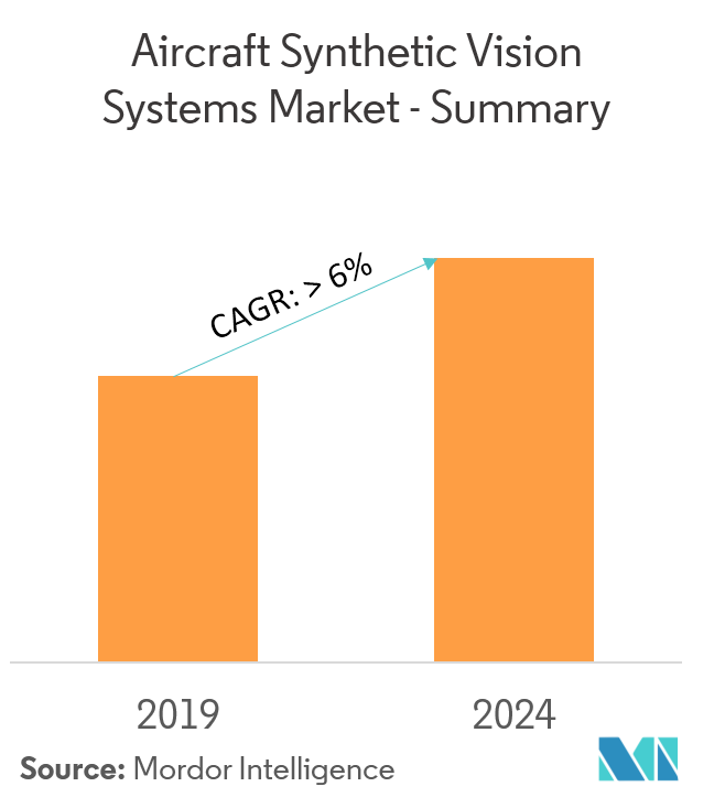 Aircraft Synthetic Vision Systems Market - Overview