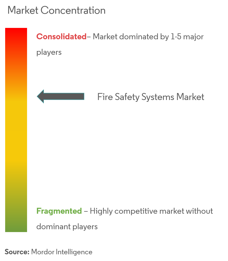 market concentration_FireSafetySystems Market