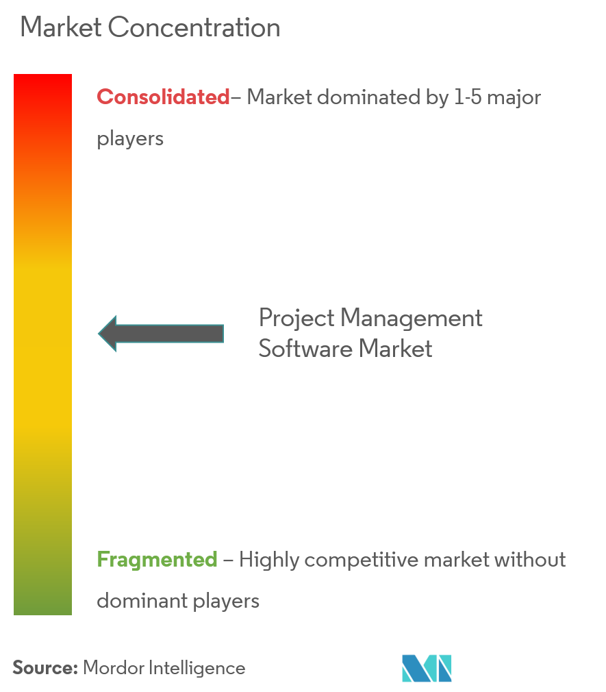 Project Management Software Market Analysis