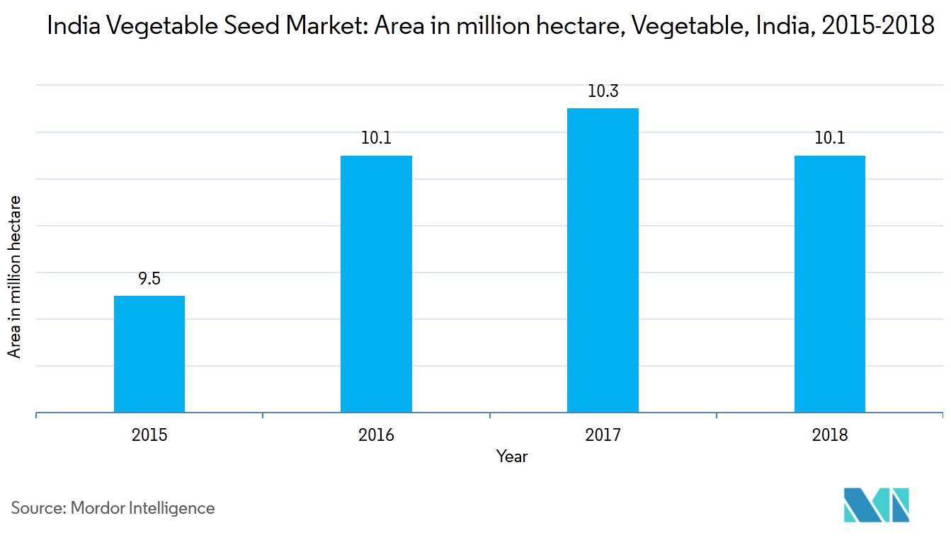 India Vegetable Seed Market | Growth, Trends, and Forecast