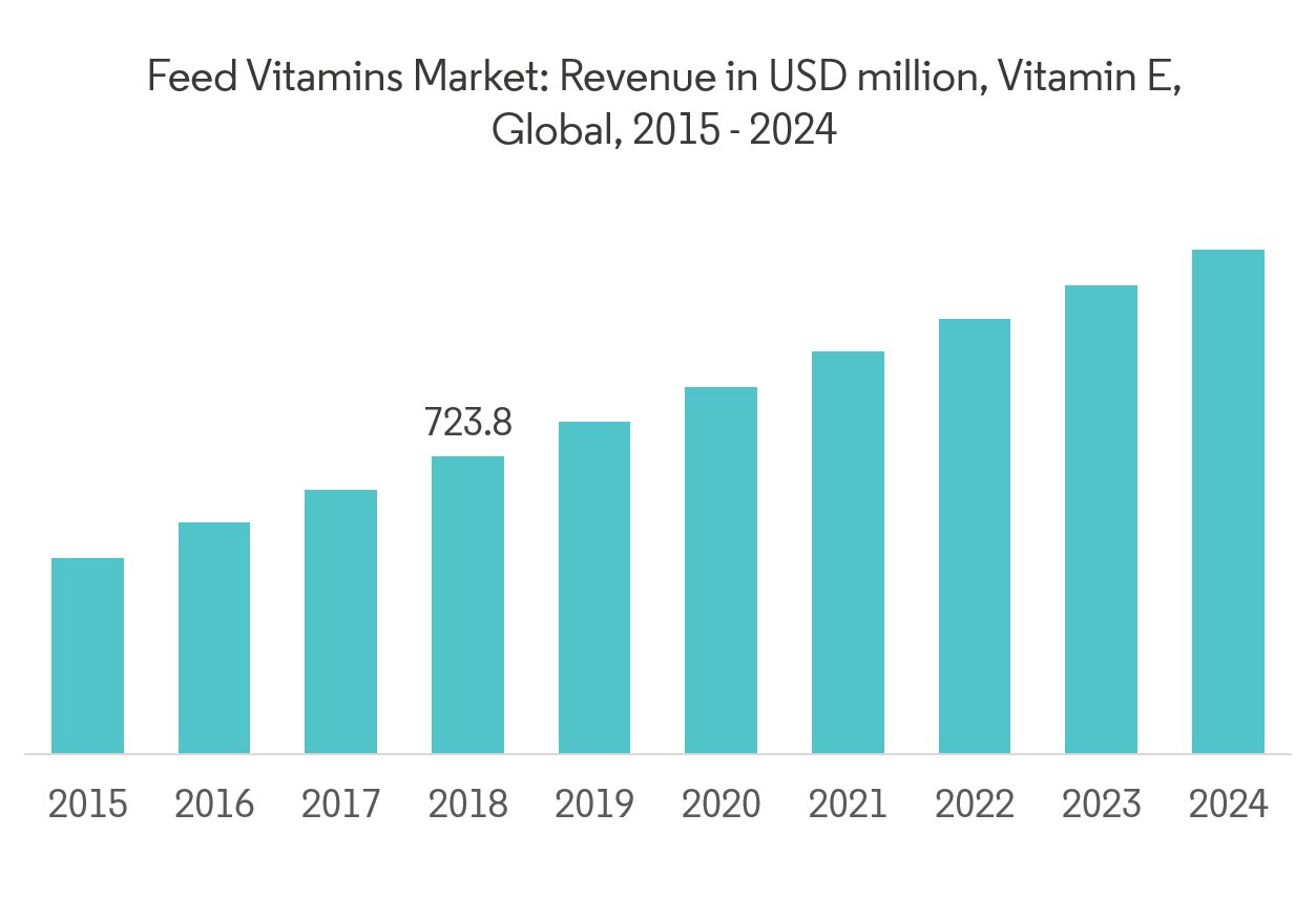 Feed Vitamins Market | Size | Analysis | Future Scope to 2024
