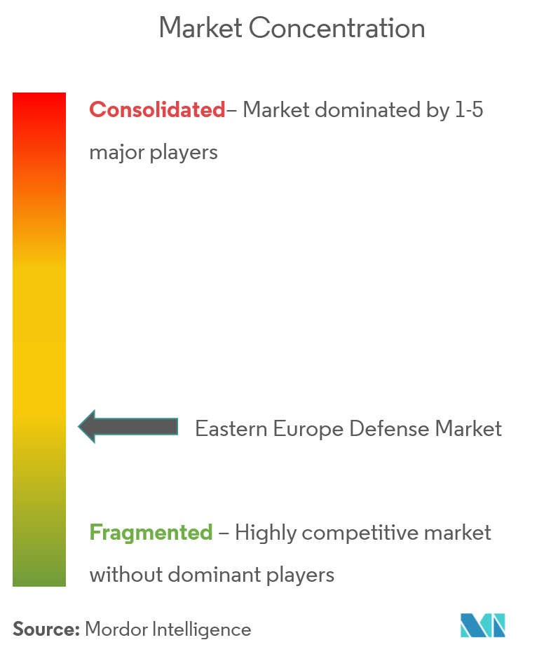 Eastern Europe Defense Market - cl