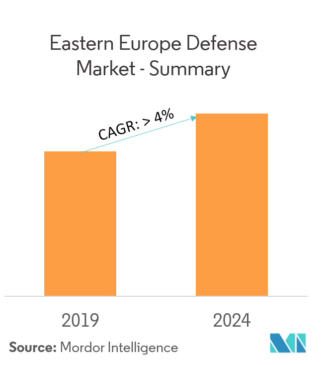 Eastern Europe Defense Market - overview