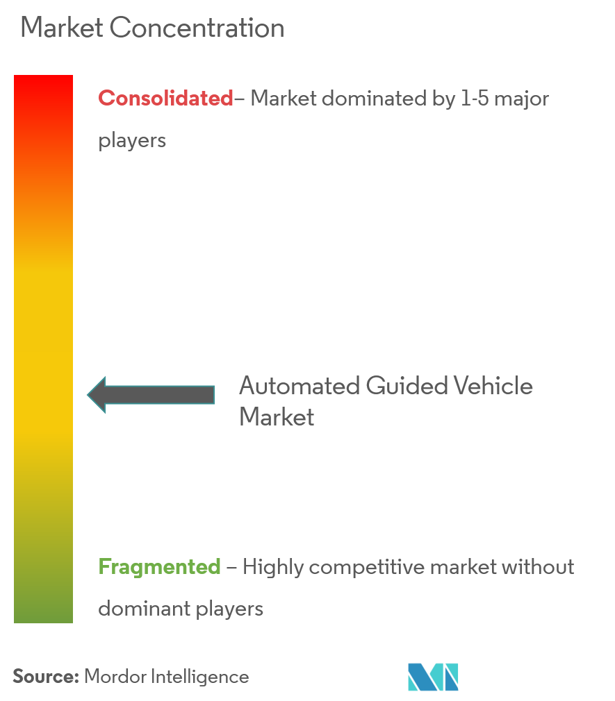 automated guided vehicles market