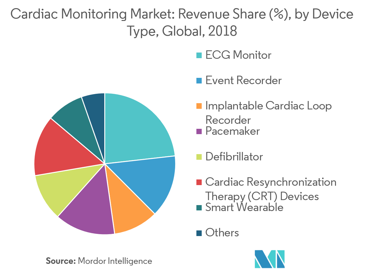 Global Cardiac Monitoring Market| Growth, Trends, and