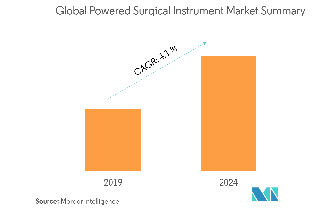 Global Powered Surgical Instrument Market| Growth, Trends