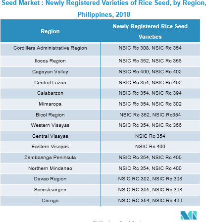 Philippines Seed Market | Analysis | Size | Share | Seed Industry