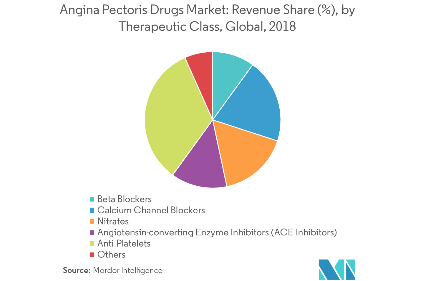 Angina Pectoris Drugs Market-2