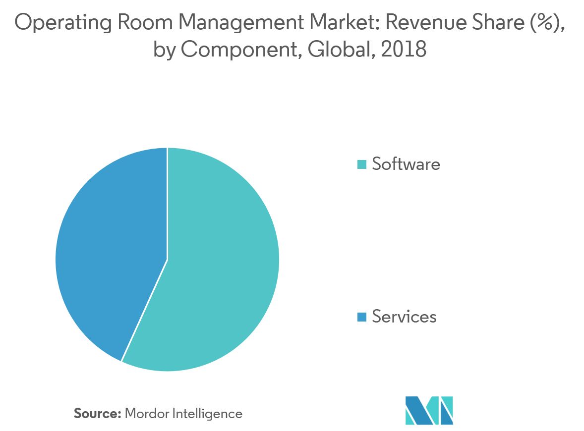 Picture2 Operating Room Management Market