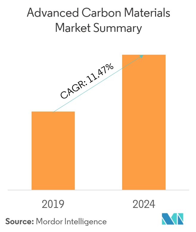 Advanced Carbon Materials Market Growth, Trends, Forecast (2019-24)