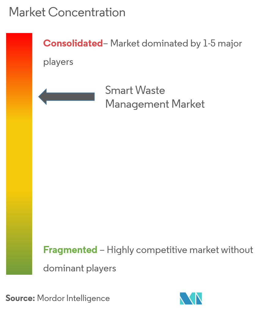 smart waste management market