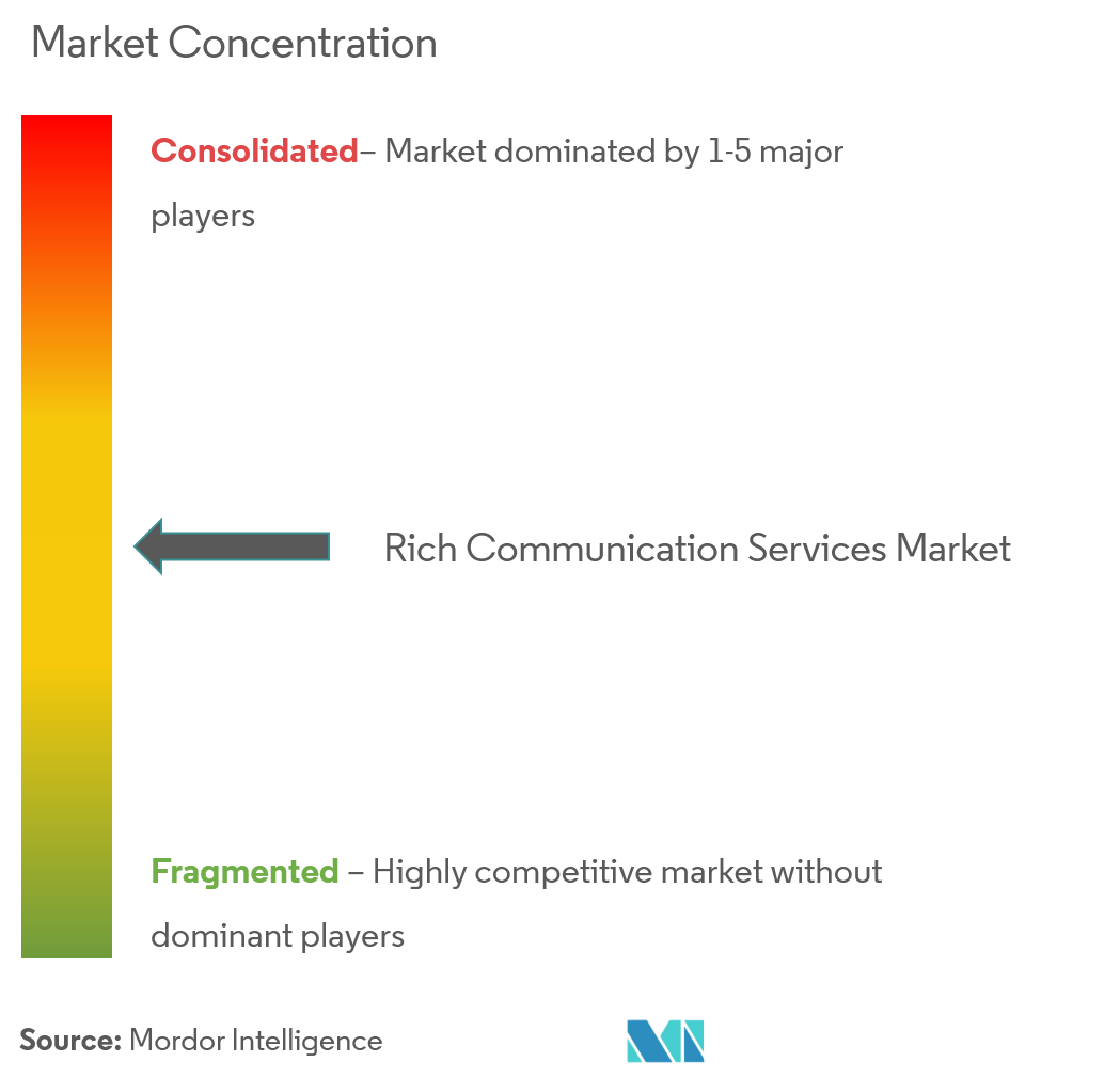Rich Communication Services Market | Growth, Trends, and