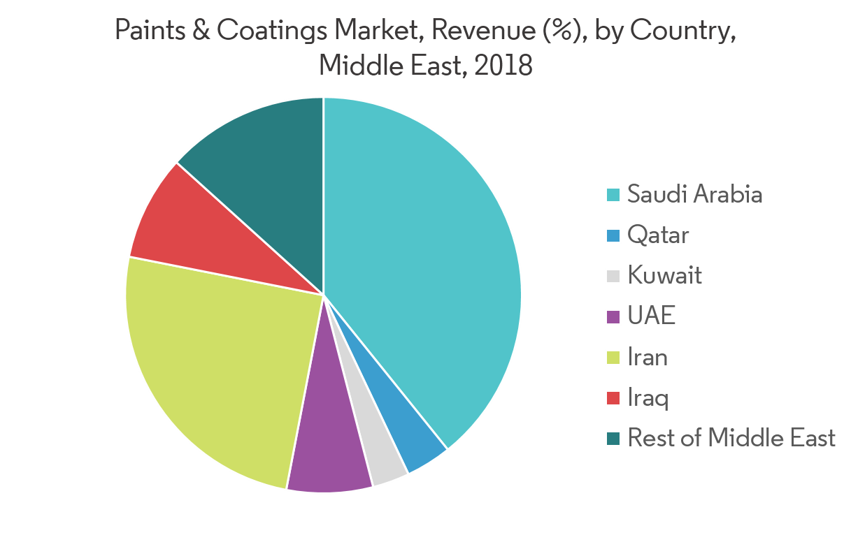 Middle East Paints & Coatings Market | Growth, Trends, and