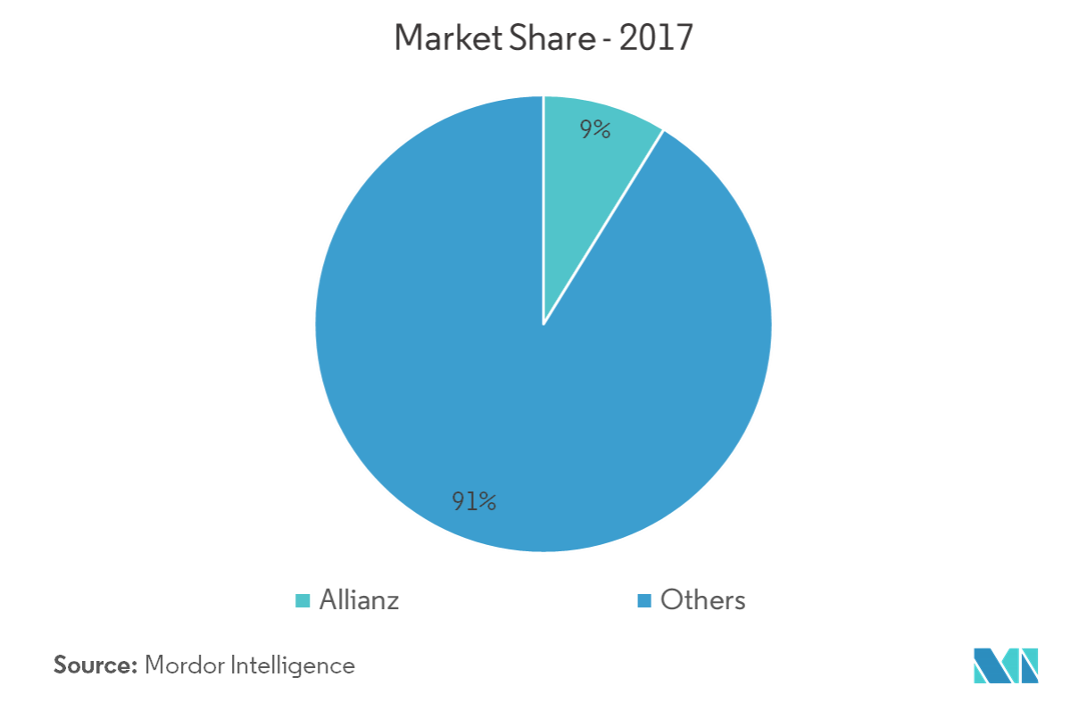 Germany market share 2017