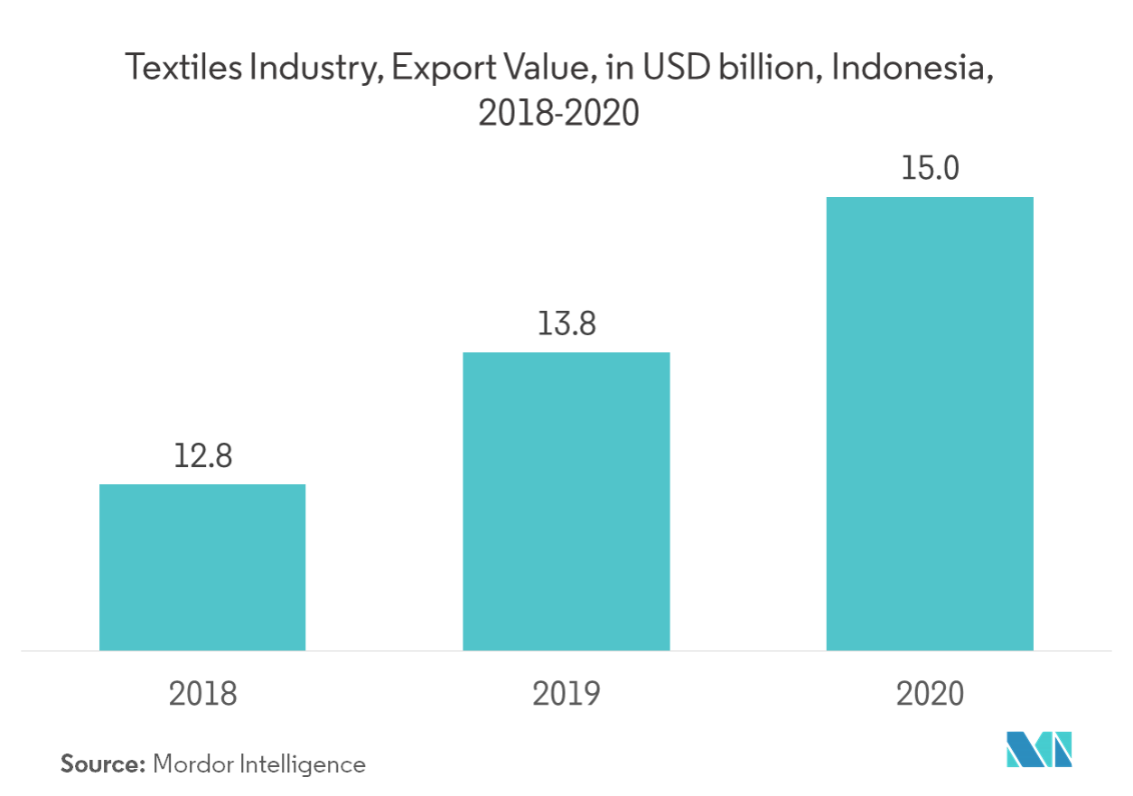 Indonesia Textiles Industry | Growth, Trends, and Forecast (2019 - 2024)