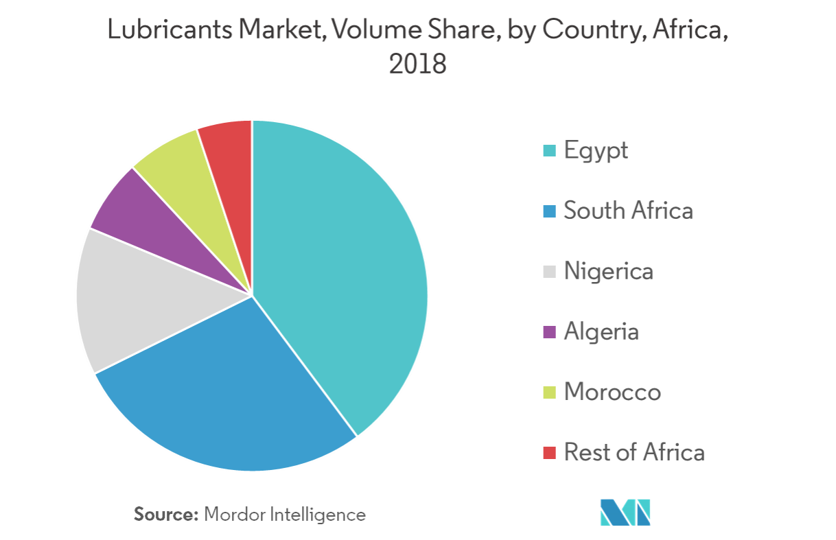 Africa Lubricants Market | Growth, Trends, and Forecast