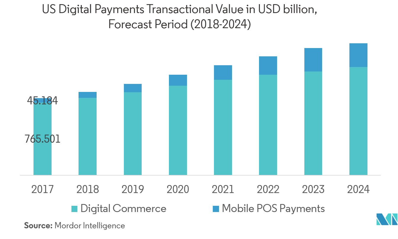 mobile pos payments growth