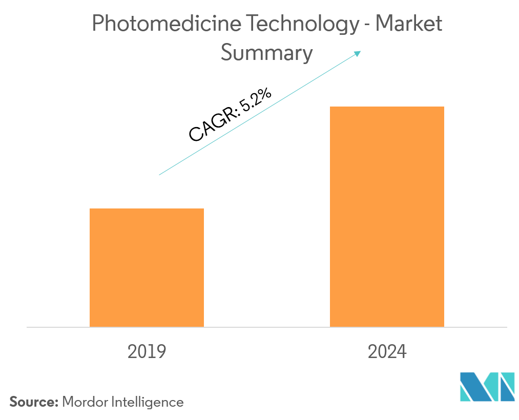 Photomedicine Technology Market Picture 1