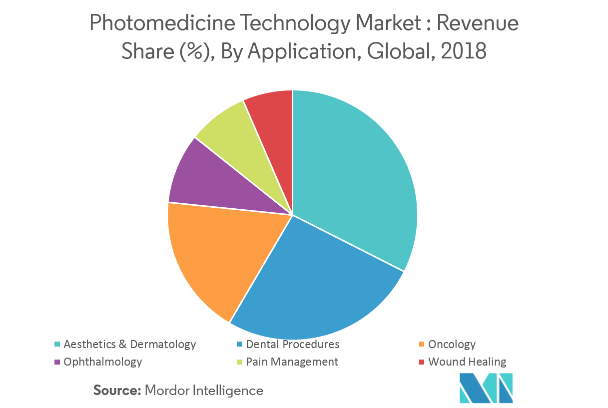 Photomedicine Technology Market Picture 2