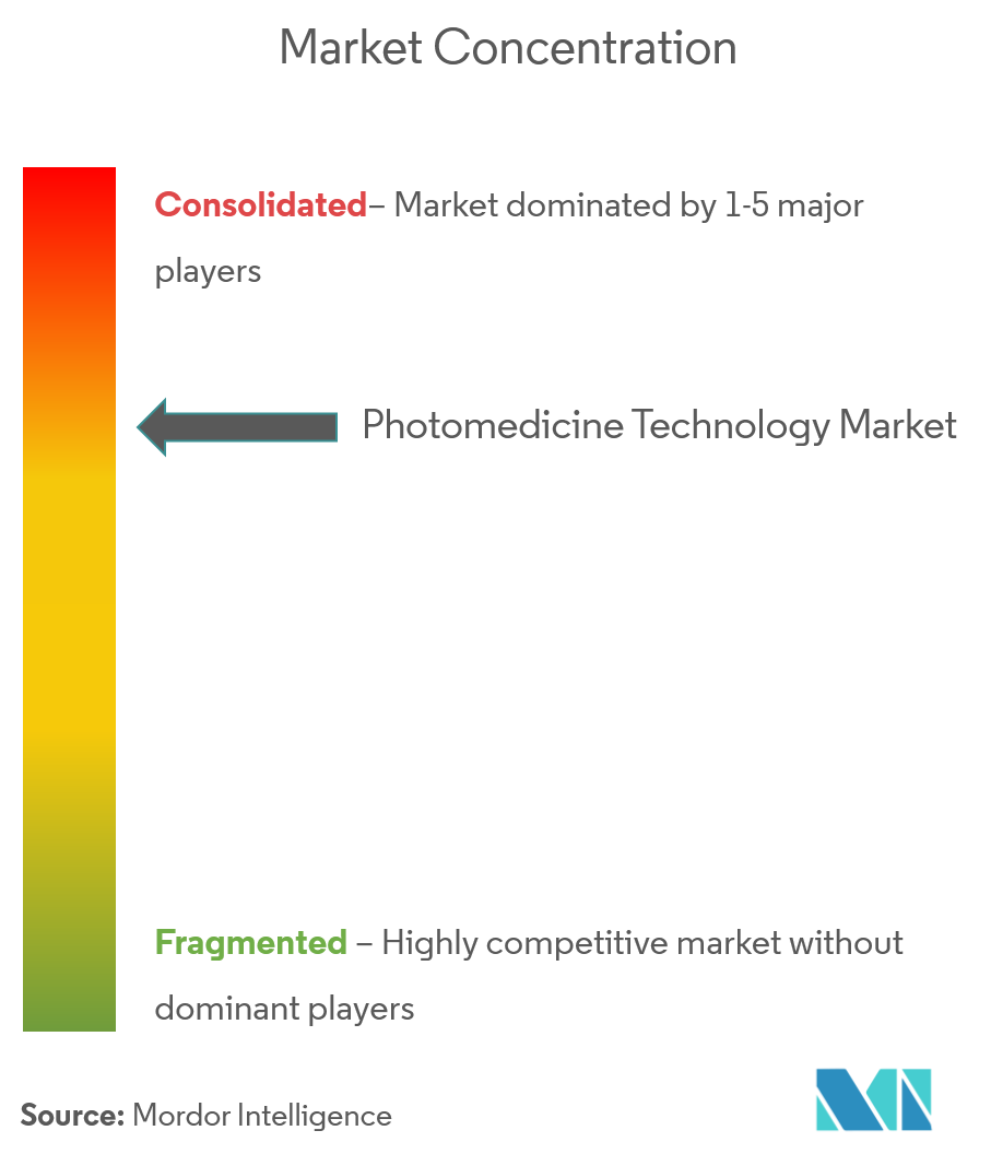Photomedicine Technology Market Picture 4