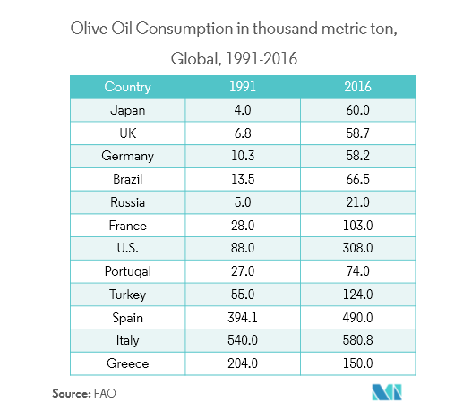 fats and oil market