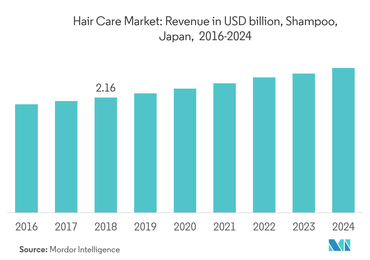 Japan Hair Care Market | Growth, Trends, and Forecast | 2019