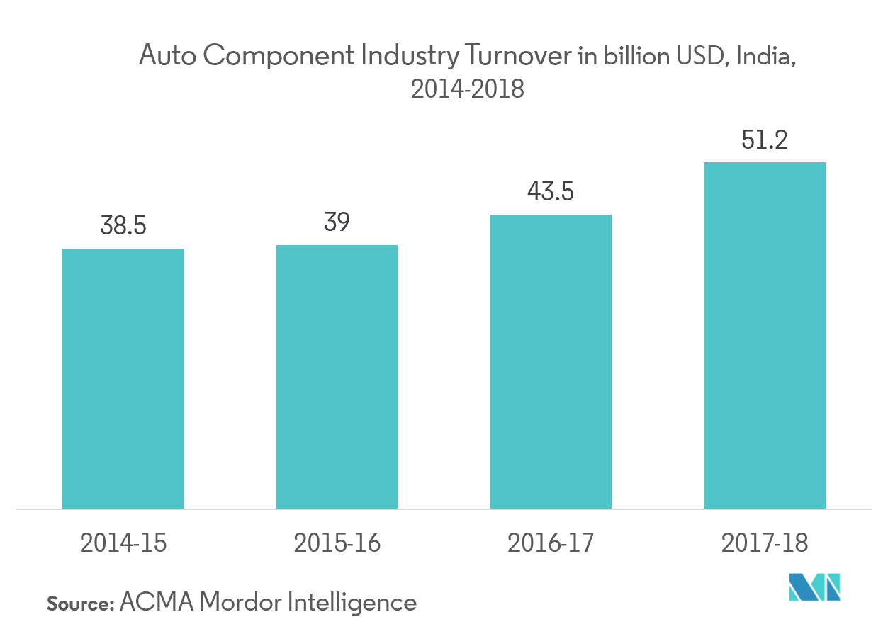 Auto Component Industry Turnover 2014-2018